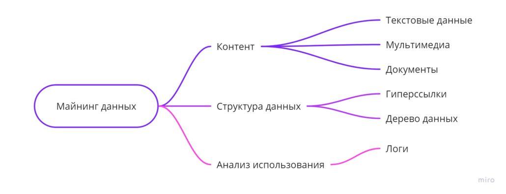 майнинг данных