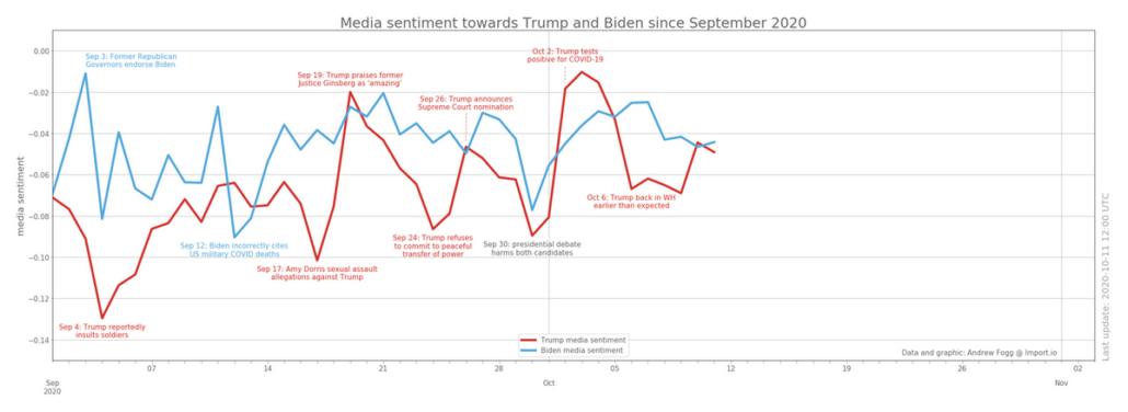 Выборы в США 2020 - Настроения в медиа к Трампу и Байдену с сентября 2020