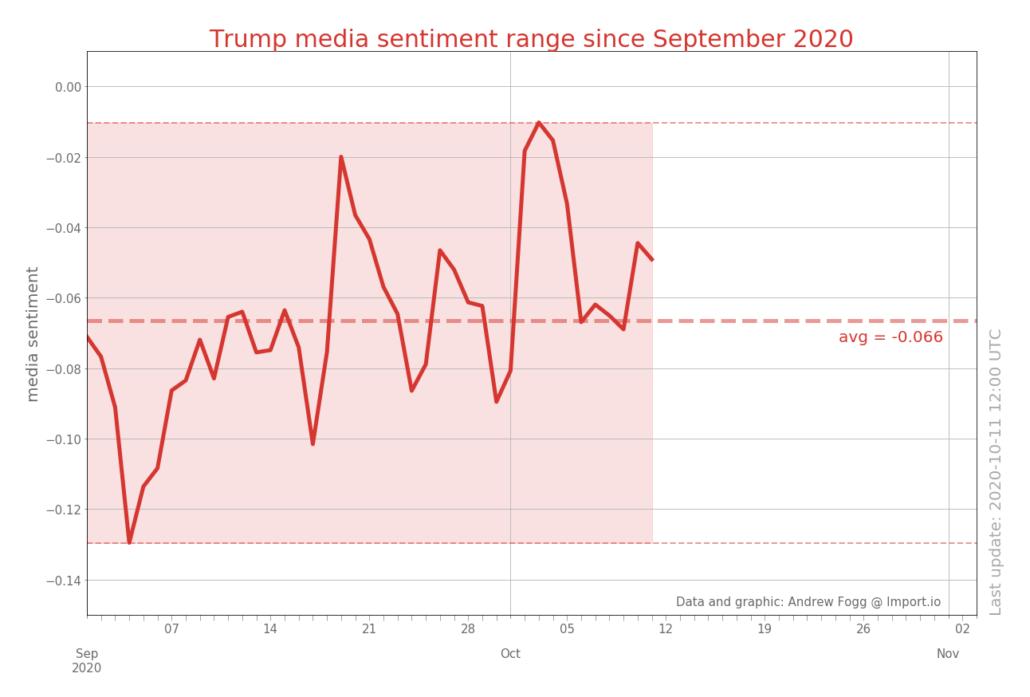 Диапазон настроений СМИ о Трампе с сентября 2020 г.