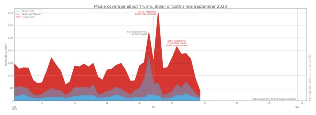 Выборы в США. Новости о Трампе и Байдене ил и о них вместе с сентября 2020 года