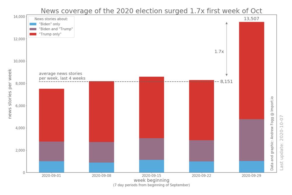 На прошлой неделе новостное освещение выборов 2020 года выросло в 1,7 раза