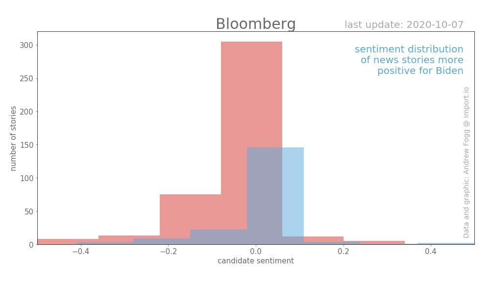 Выборы в США. Освещение в Bloomberg