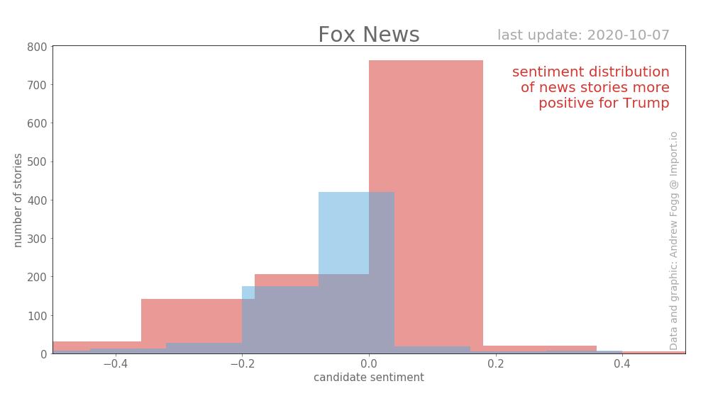 Выборы в США. Освещение в Fox News