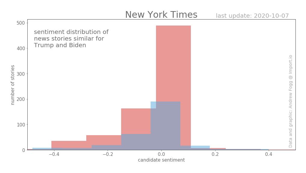 Выборы в США. Освещение в New York Times
