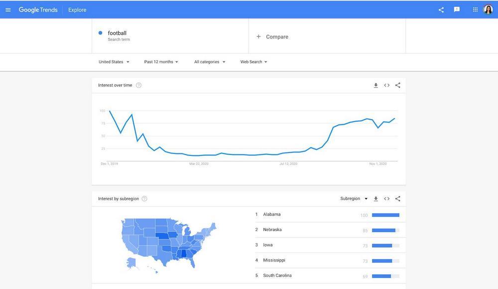 бесплатные SEO инструменты - Google Trends